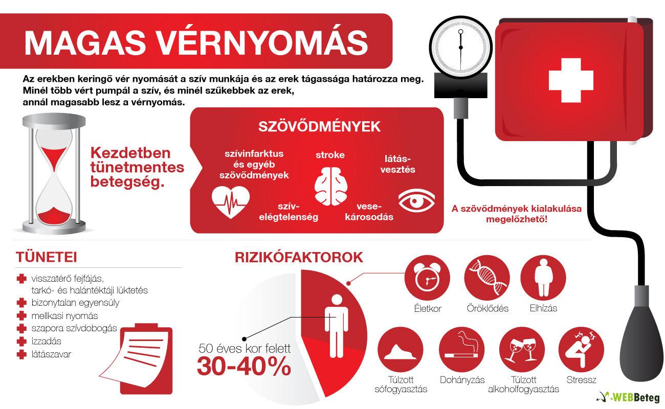 magas vérnyomás különbségek a magas vérnyomástól)