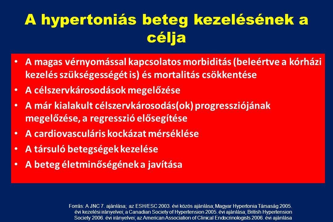 magas vérnyomás mortalitás évente a magas vérnyomás oka a menopauza idején