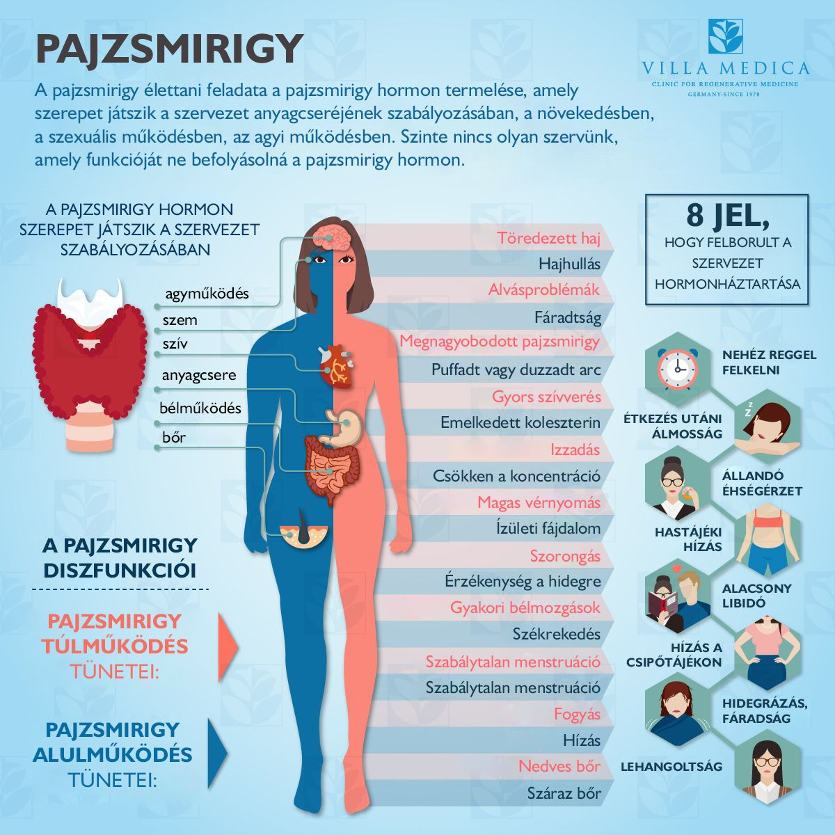 a hipertónia okai az ájurvéda szerint mi a jobb kombinálni a fizioténeket a magas vérnyomás kezelésében