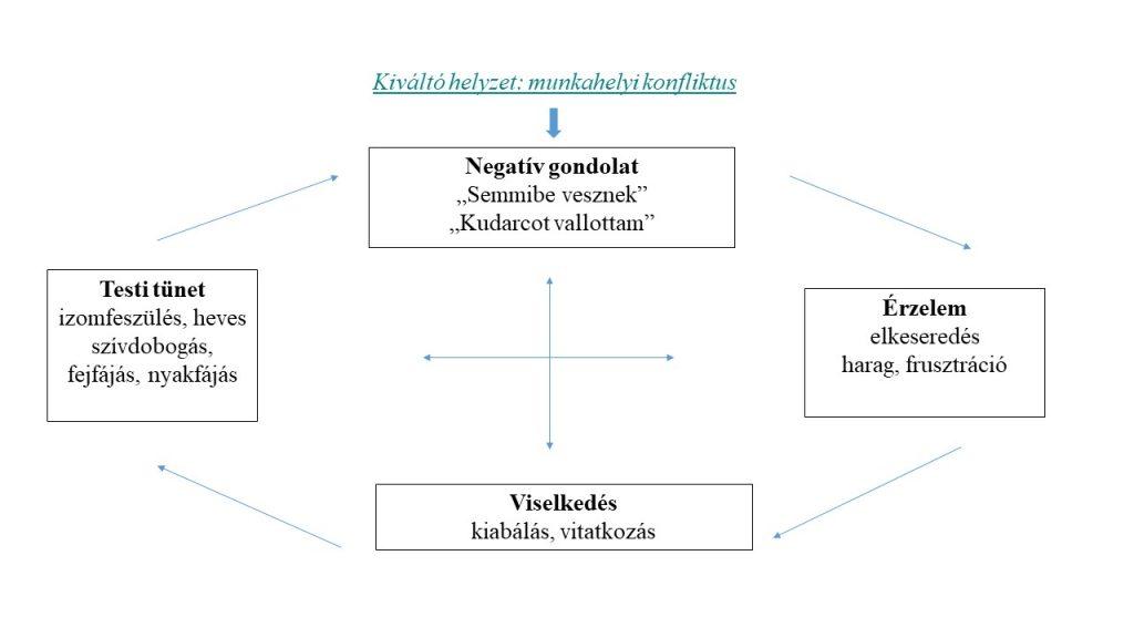 A magas vérnyomás pszichoszomatikus hátterének kezelése