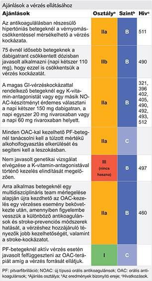 Magyar Kardiológusok Társasága On-line