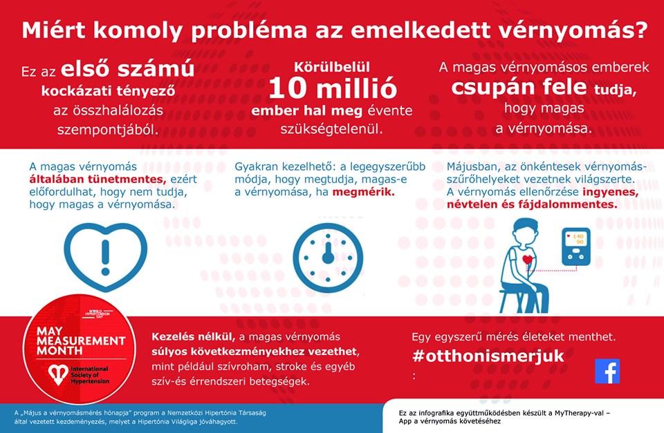 a magas vérnyomás nemzetközi kezelése)