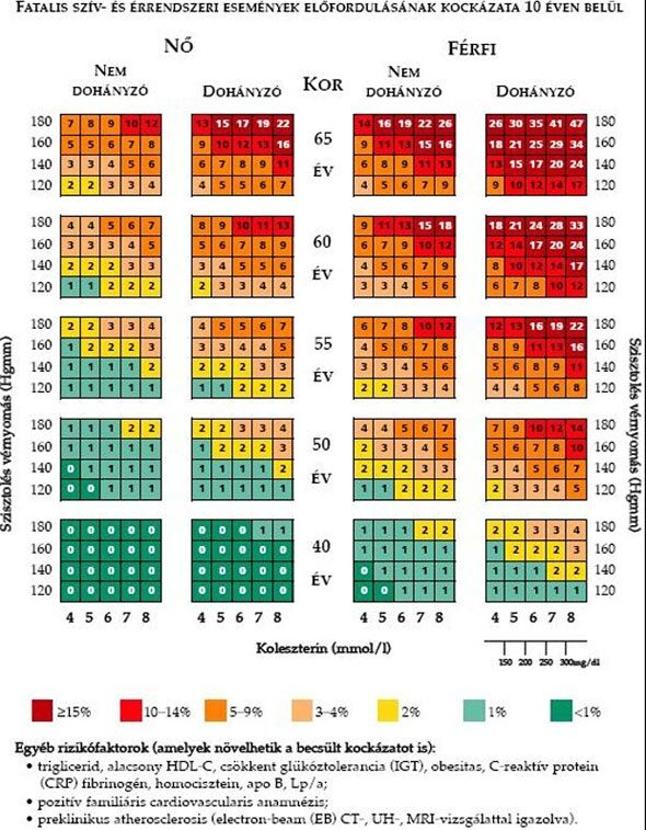 magas vérnyomás stroke megelőzés táplálkozás
