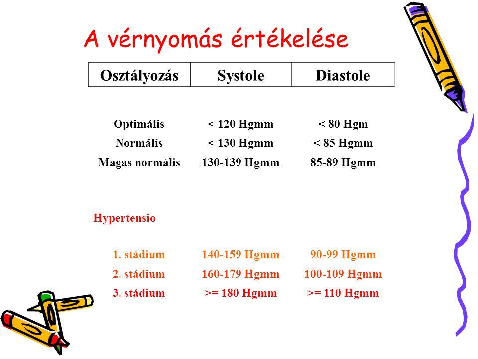 diéta 1 stádiumú magas vérnyomás magas vérnyomás-kezelési egyetem
