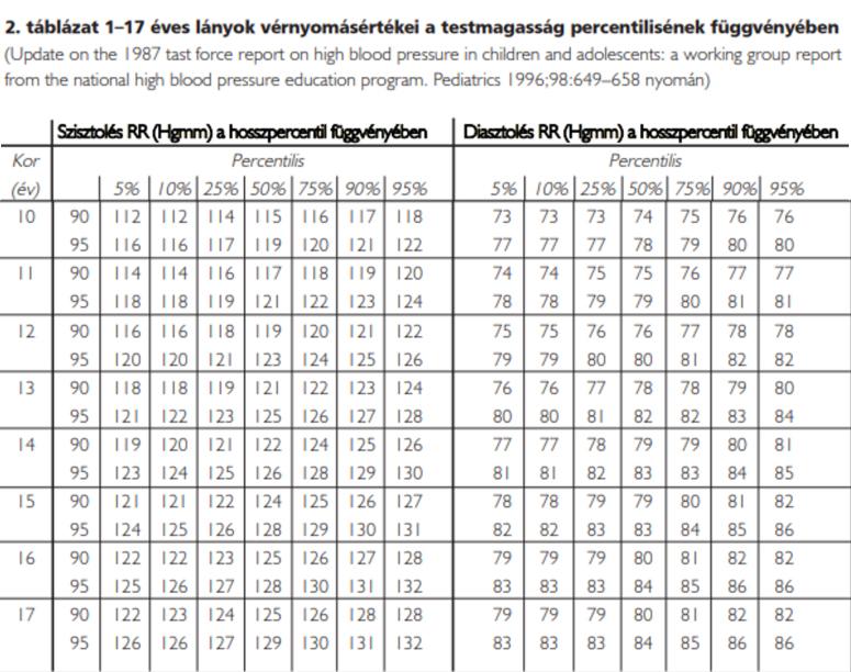 magas vérnyomás mérték milyen számokat