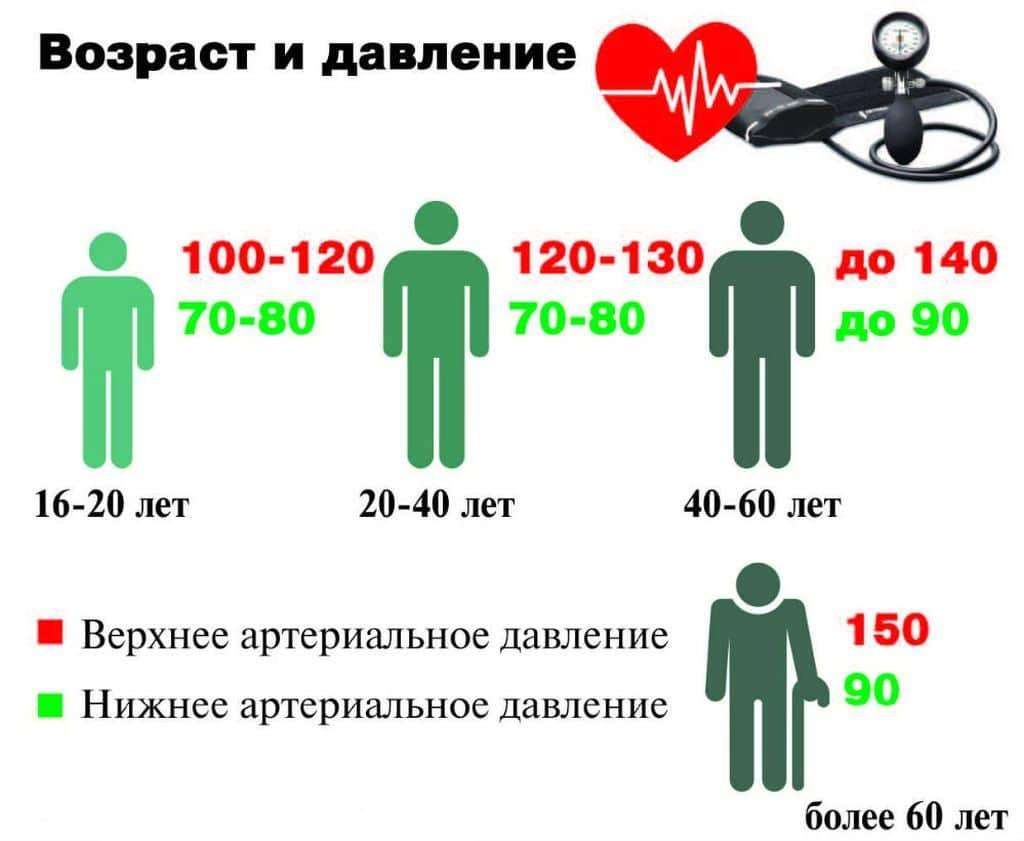 nyomás hipertóniával 120 70)