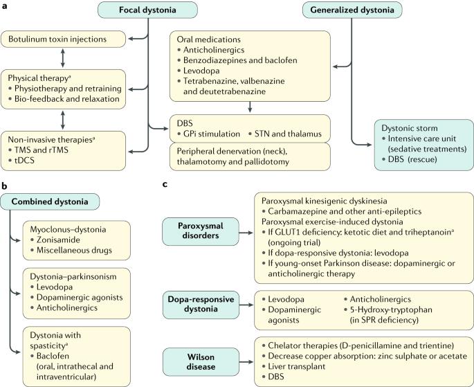 dystonia hipertónia tachycardia