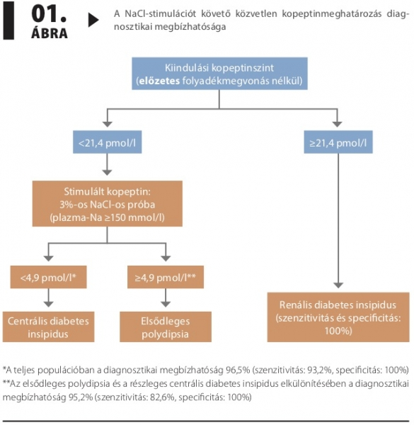diabetes insipidus és magas vérnyomás)