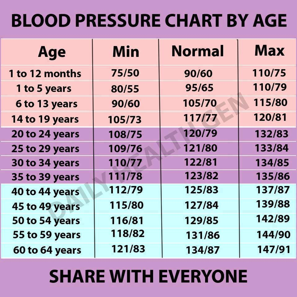 nyomás 90–60 magas vérnyomás esetén