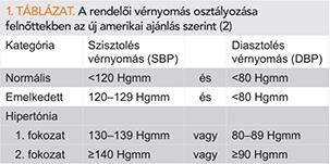 ajánlás magas vérnyomás esetén)
