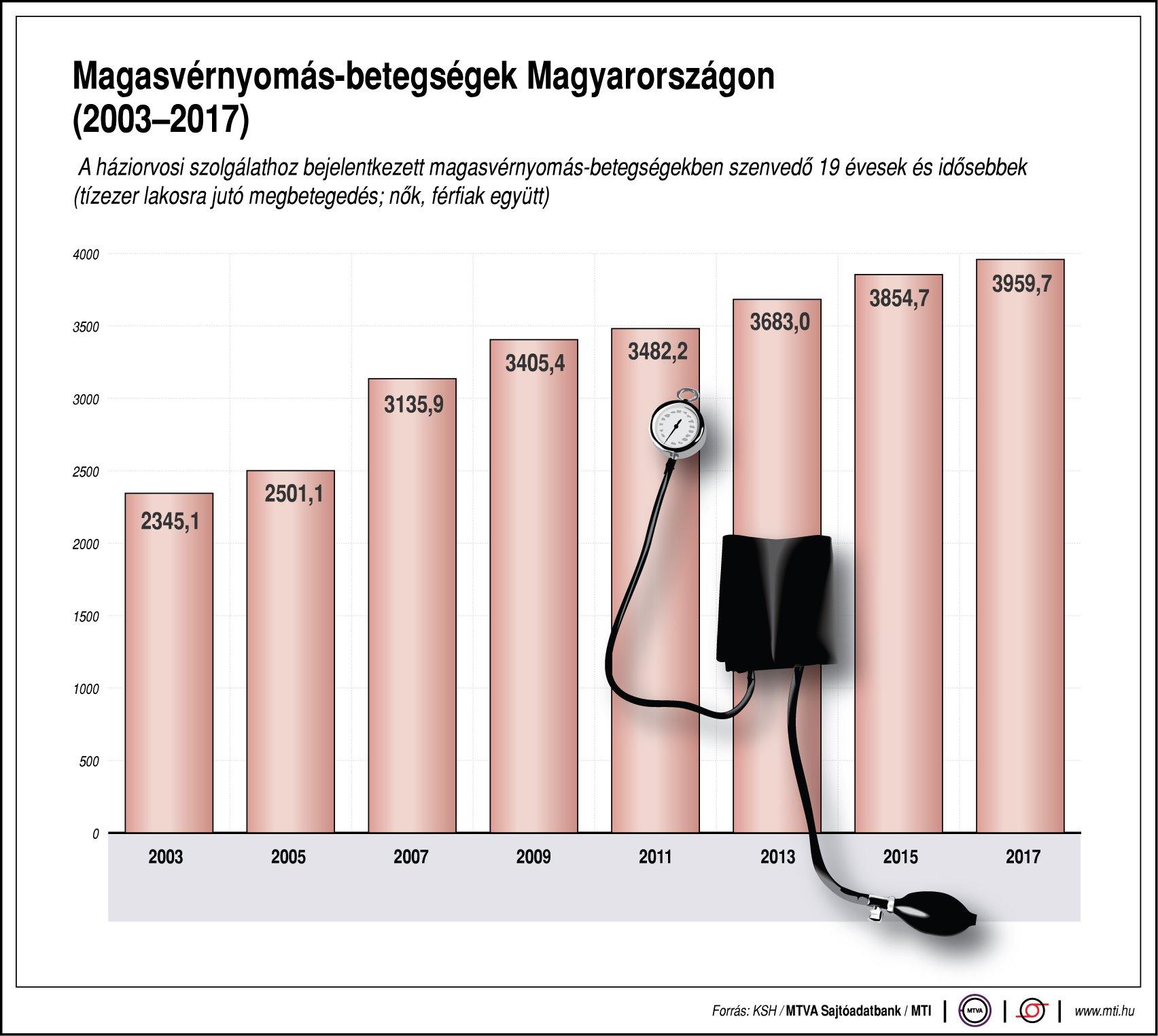 Már az óvodásoknak is magas lehet a vérnyomása