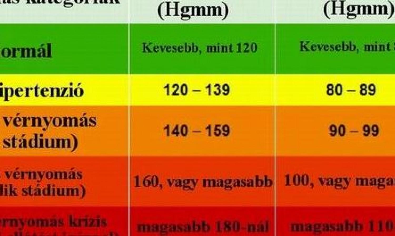 magas vérnyomás 3 stádium)