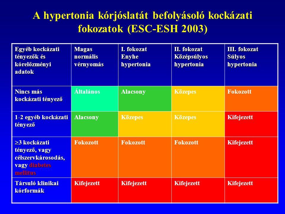 2 fokozatú magas vérnyomás 2 kockázati tényező