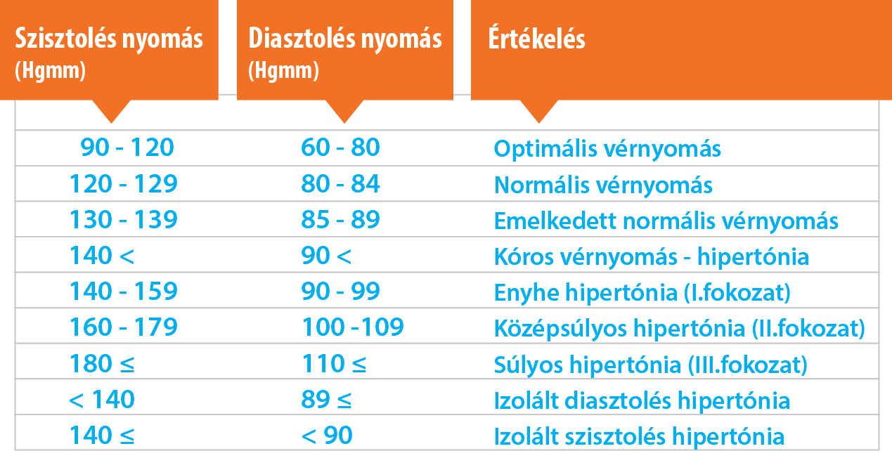 a vérnyomás tartós emelkedése)