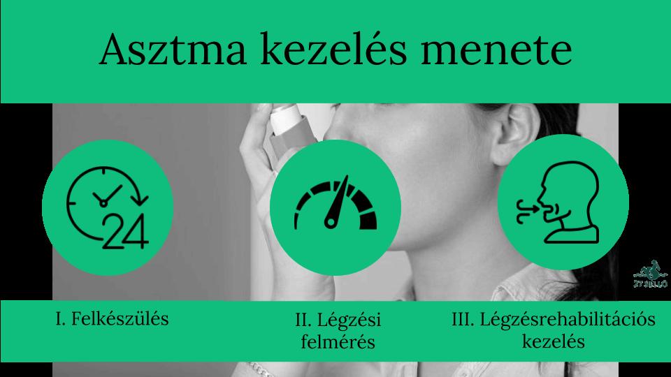 magas vérnyomás hatékony kezelés)