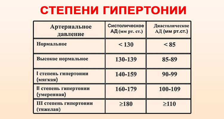 2 fokozatú magas vérnyomás tilos