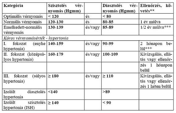 nyomás 90–60 magas vérnyomás esetén)