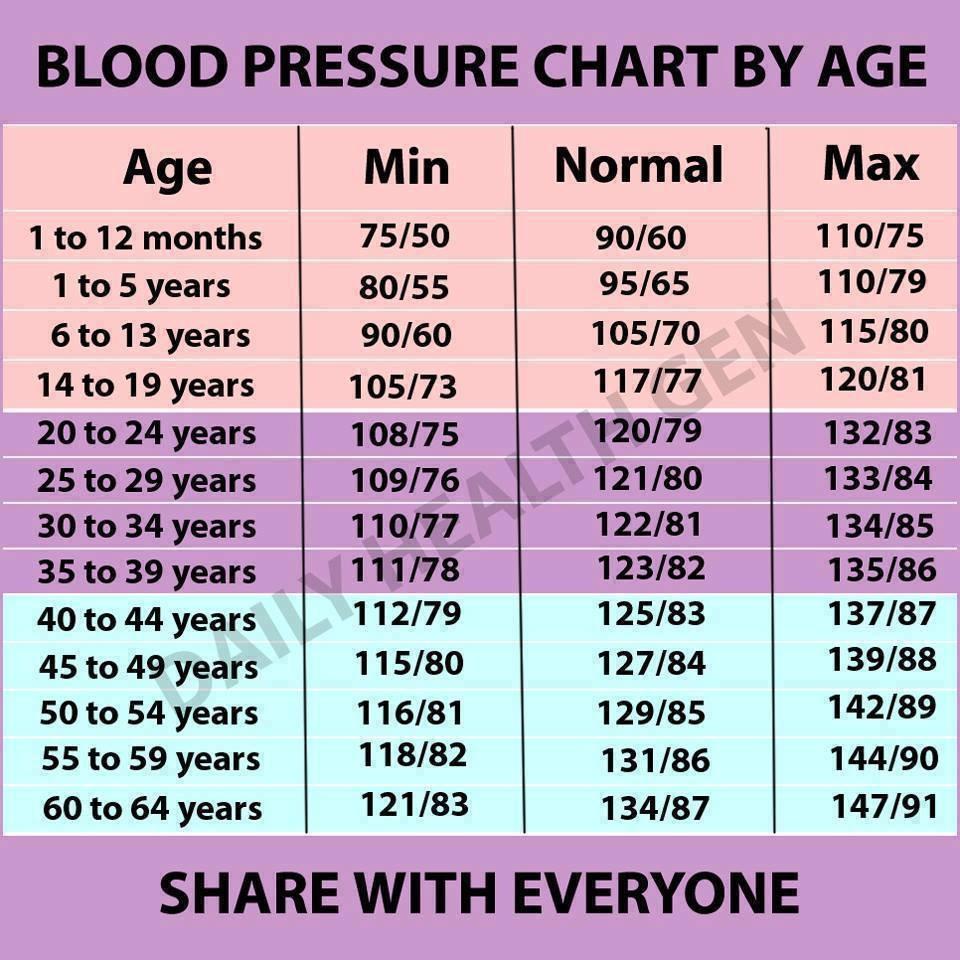 a magas vérnyomás alacsony vérnyomás)