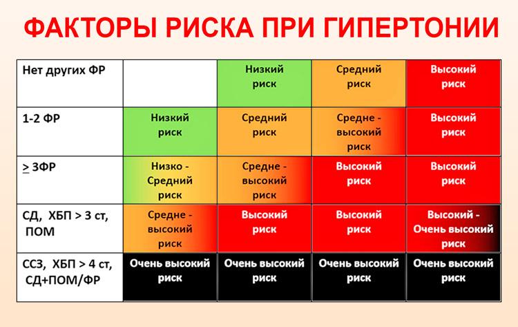 másodfokú magas vérnyomás harmadik fokú kockázat)