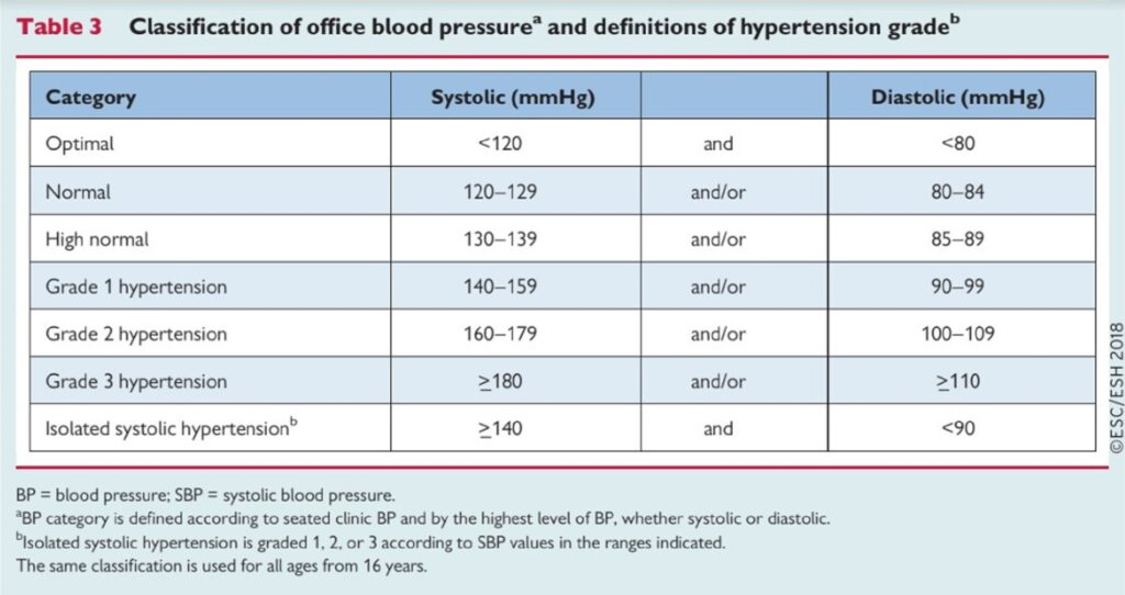 kézi magas vérnyomás