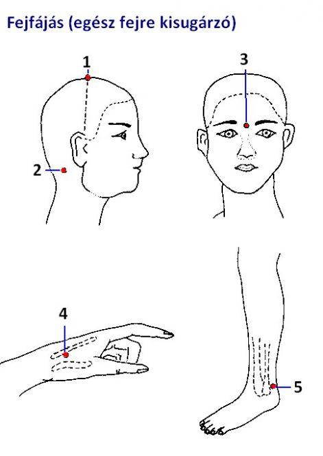 aktív pontok masszírozása magas vérnyomás esetén)