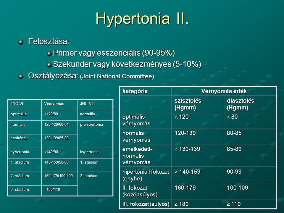 magas vérnyomás 1 stádium 2 stádium 2 fokú kockázat
