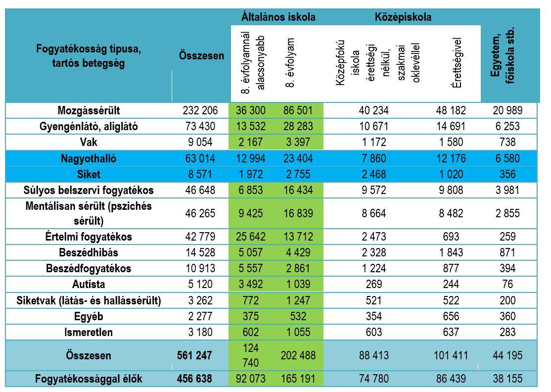 magas vérnyomás fogyatékosság 2 magas vérnyomás a felső és az alsó nyomás közötti különbség