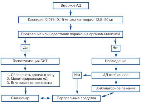 magas vérnyomás válság)
