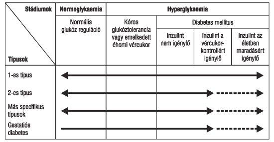 magas vérnyomás 2-es típusú diabetes mellitusban)