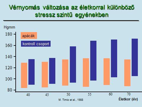 kapcsolat a magas vérnyomás és az anaemia között)