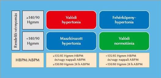 a hipertónia második halasztása