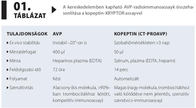 magas vérnyomás diabetes insipidus táplálék magas vérnyomásért fiatalon