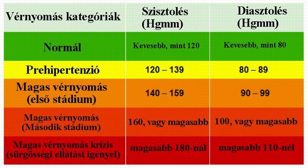 magas vérnyomás krízis magas vérnyomás