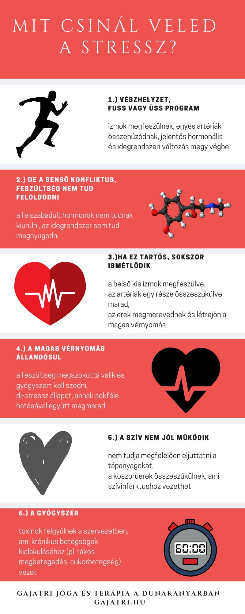 stressz és magas vérnyomás)