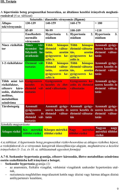 Hipertónia kockázati fok 2 - Magas vérnyomás 2 stádium 3 fok 3 kockázat