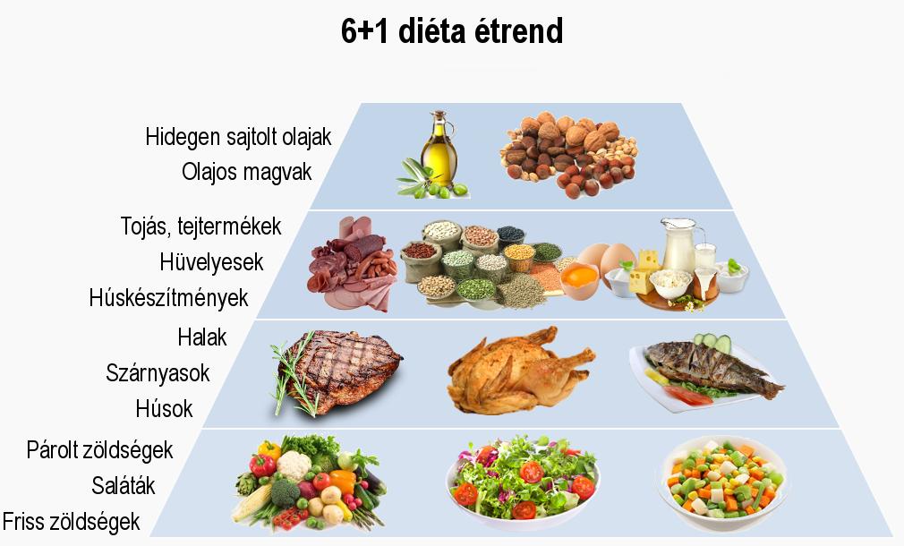 diéta magas vérnyomás és elhízás menü egy hétig