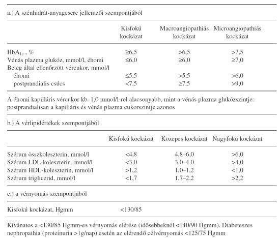 magas vérnyomás glükóz