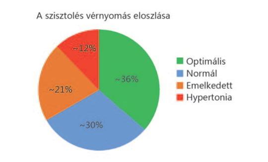 a magas vérnyomás mértéke és kockázata