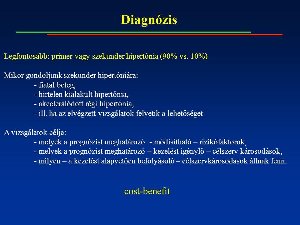 hipertónia gyermekkori prognózisból)