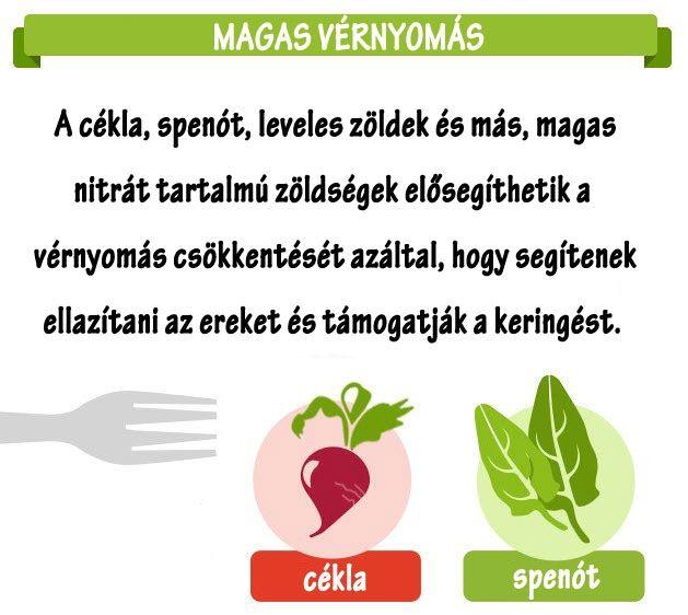 egészséges egészséges magas vérnyomás megjelenés)
