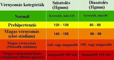 1 stádiumú magas vérnyomás 2 fokos kockázat 3