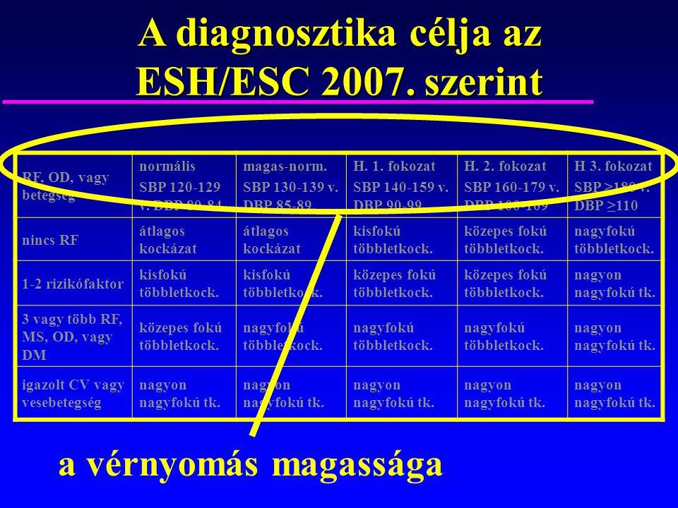 magas vérnyomás 2 szakasz 2 fokozat hogyan kell kezelni)