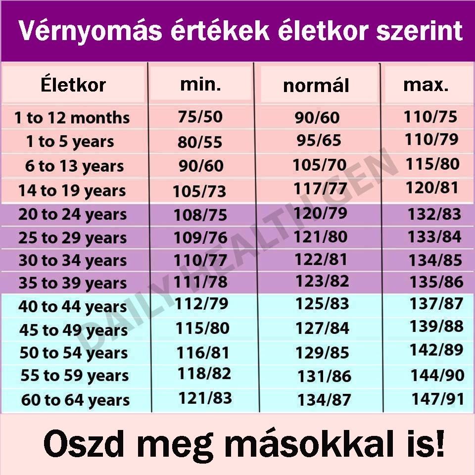 magas vérnyomás táblázat)