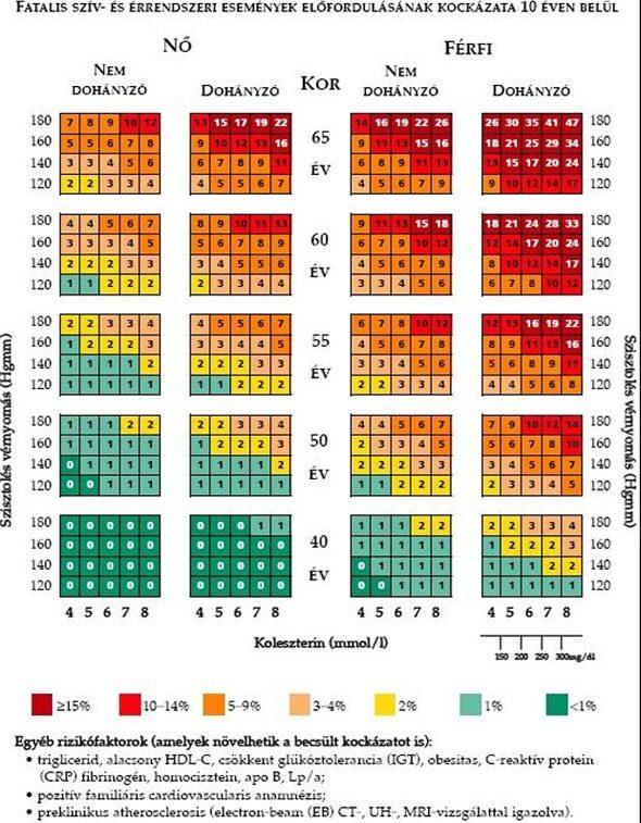 magas vérnyomás vérnyomás indikátorok