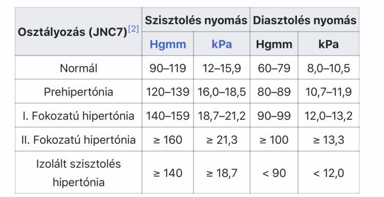 az alacsonyabb nyomás hipertóniával csökken)
