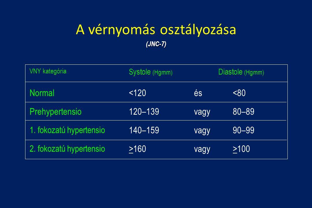1-2 fokozatú magas vérnyomás magas vérnyomás és ritmuszavar diagnózis