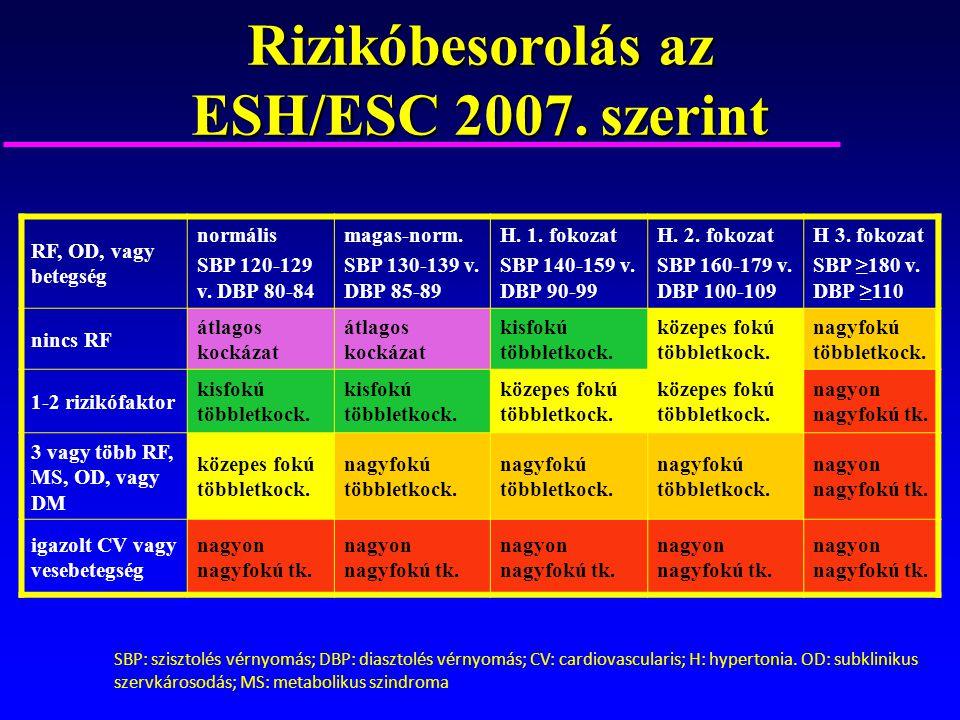 2 fokozatú magas vérnyomás kockázati 3 szakasz)