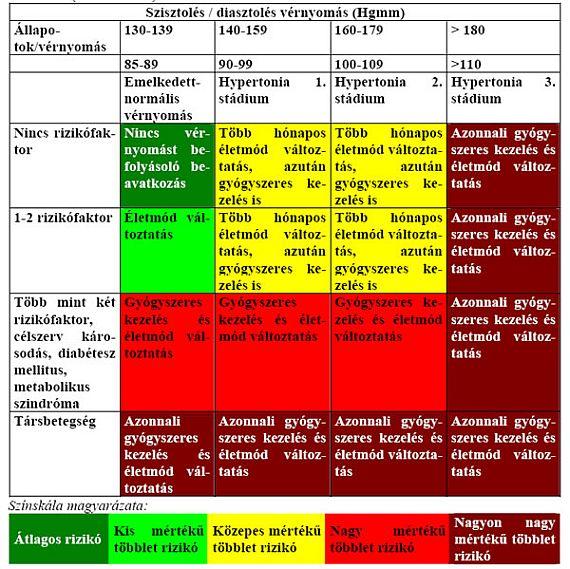 a magas vérnyomás 3 stádiumának 4 kockázati kezelése