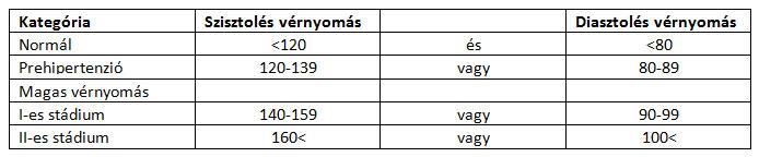 milyen nyomás tekinthető a magas vérnyomás jeleinek)
