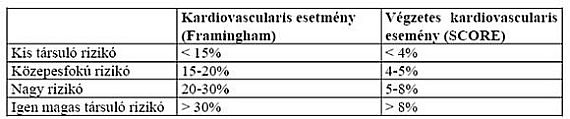 hipertónia 4 fokozatú prognózis)